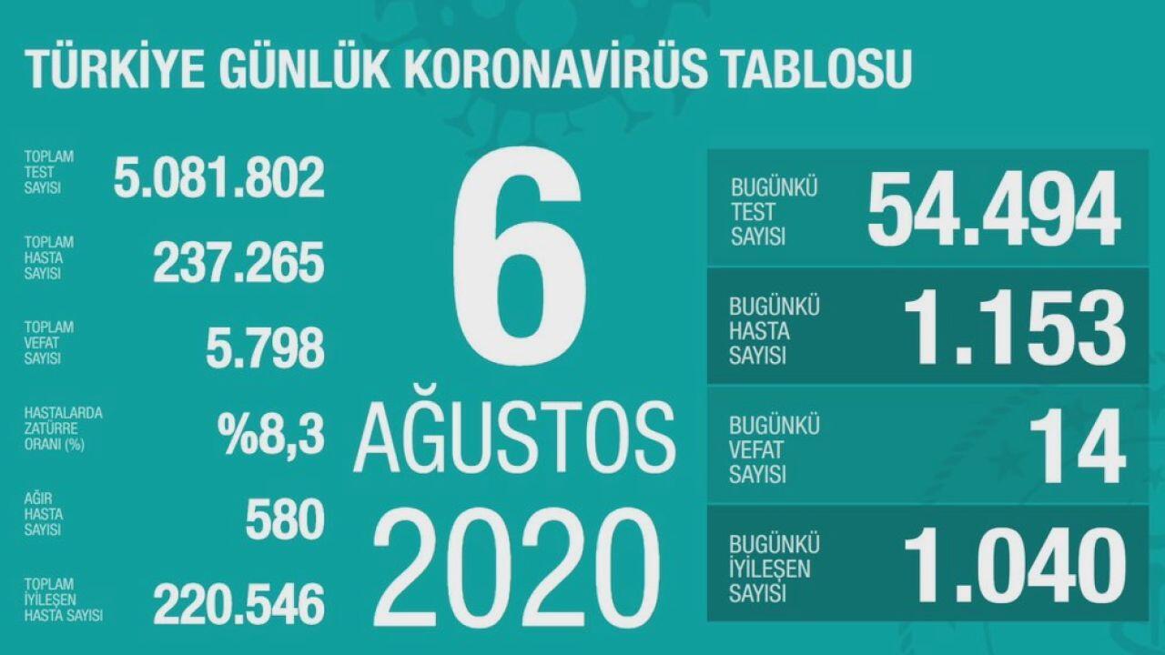 Koronavirüs Vaka Tablosu