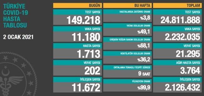 2 Ocak 2021 Türkiye Koronavirüs Tablosu