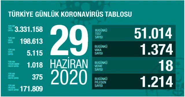 Sağlık Bakanlığı Türkiye Koronavirüs Tablosu